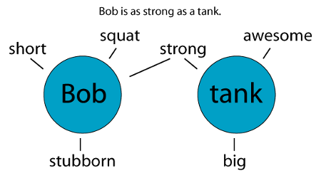 Bob is as strong as a tank