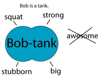 The Bob-Tank